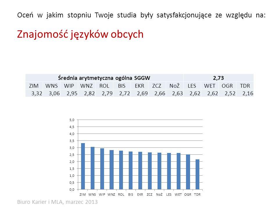 Oceń w jakim stopniu Twoje studia były satysfakcjonujące ze względu na: Znajomość języków obcych Średnia arytmetyczna ogólna SGGW2,73 ZIMWNSWIPWNZROLBISEKRZCZNoŻLESWETOGRTDR 3,323,062,952,822,792,722,692,662,632,62 2,522,16 Biuro Karier i MLA, marzec 2013