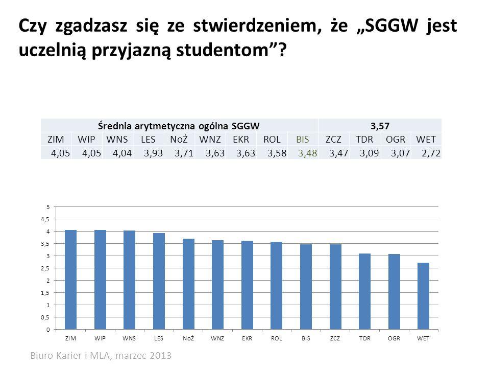 Czy zgadzasz się ze stwierdzeniem, że SGGW jest uczelnią przyjazną studentom? Średnia arytmetyczna ogólna SGGW3,57 ZIMWIPWNSLESNoŻWNZEKRROLBISZCZTDROG