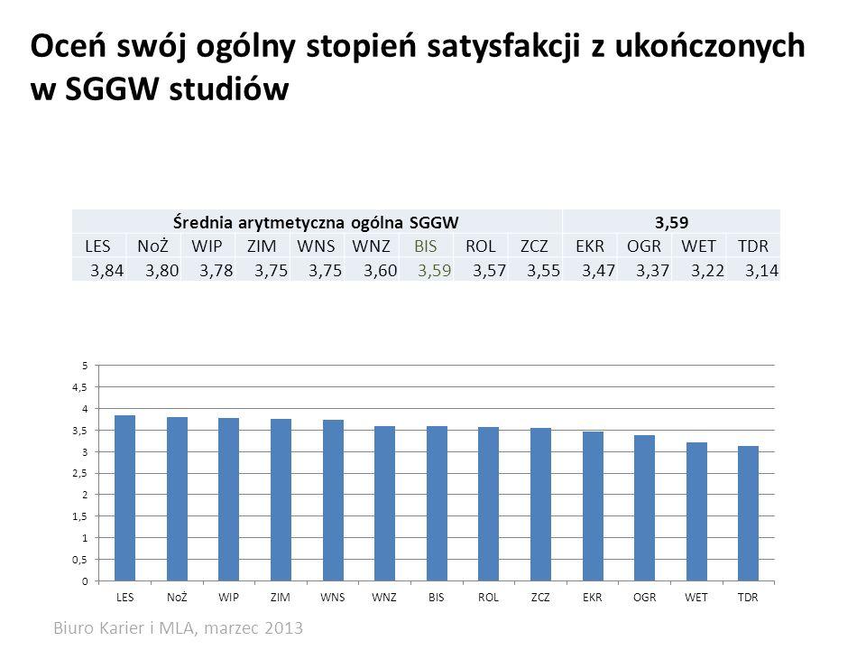 Oceń swój ogólny stopień satysfakcji z ukończonych w SGGW studiów Średnia arytmetyczna ogólna SGGW3,59 LESNoŻWIPZIMWNSWNZBISROLZCZEKROGRWETTDR 3,843,803,783,75 3,603,593,573,553,473,373,223,14 Biuro Karier i MLA, marzec 2013