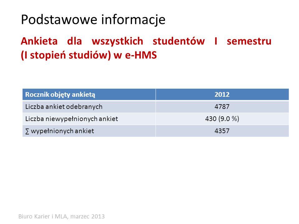 Podstawowe informacje Rocznik objęty ankietą2012 Liczba ankiet odebranych4787 Liczba niewypełnionych ankiet430 (9.0 %) wypełnionych ankiet4357 Ankieta dla wszystkich studentów I semestru (I stopień studiów) w e-HMS Biuro Karier i MLA, marzec 2013