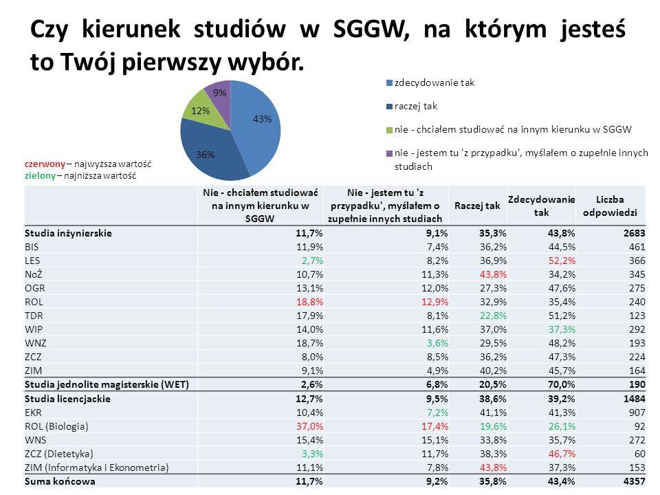Czy kierunek studiów w SGGW, na którym jesteś to Twój pierwszy wybór. Nie - chciałem studiować na innym kierunku w SGGW Nie - jestem tu 'z przypadku',