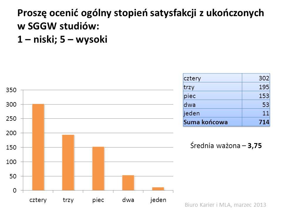 Proszę ocenić ogólny stopień satysfakcji z ukończonych w SGGW studiów: 1 – niski; 5 – wysoki Średnia ważona – 3,75 Biuro Karier i MLA, marzec 2013