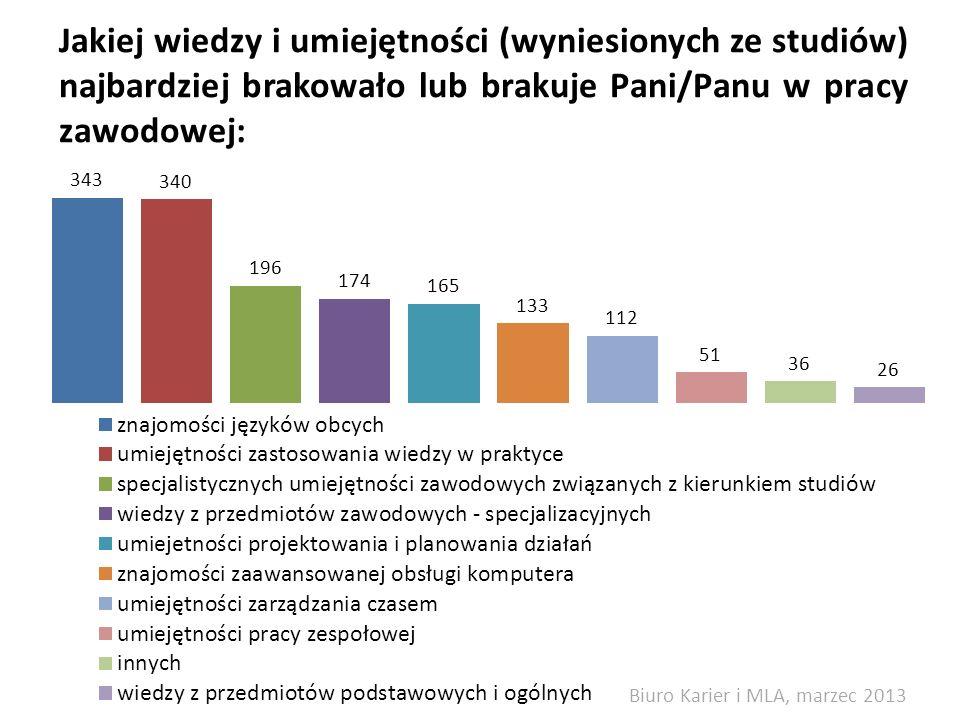 Jakiej wiedzy i umiejętności (wyniesionych ze studiów) najbardziej brakowało lub brakuje Pani/Panu w pracy zawodowej: Biuro Karier i MLA, marzec 2013