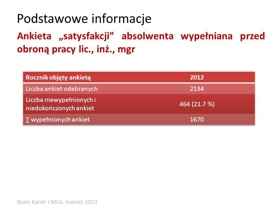 Podstawowe informacje Ankieta satysfakcji absolwenta wypełniana przed obroną pracy lic., inż., mgr Biuro Karier i MLA, marzec 2013