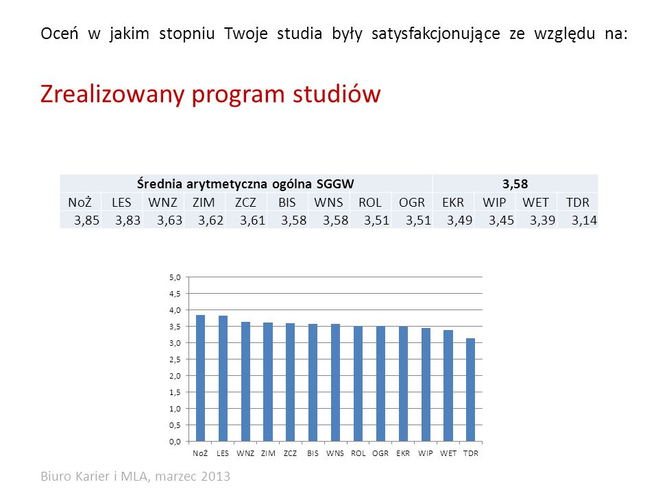 Oceń w jakim stopniu Twoje studia były satysfakcjonujące ze względu na: Zrealizowany program studiów Średnia arytmetyczna ogólna SGGW3,58 NoŻLESWNZZIMZCZBISWNSROLOGREKRWIPWETTDR 3,853,833,633,623,613,58 3,51 3,493,453,393,14 Biuro Karier i MLA, marzec 2013