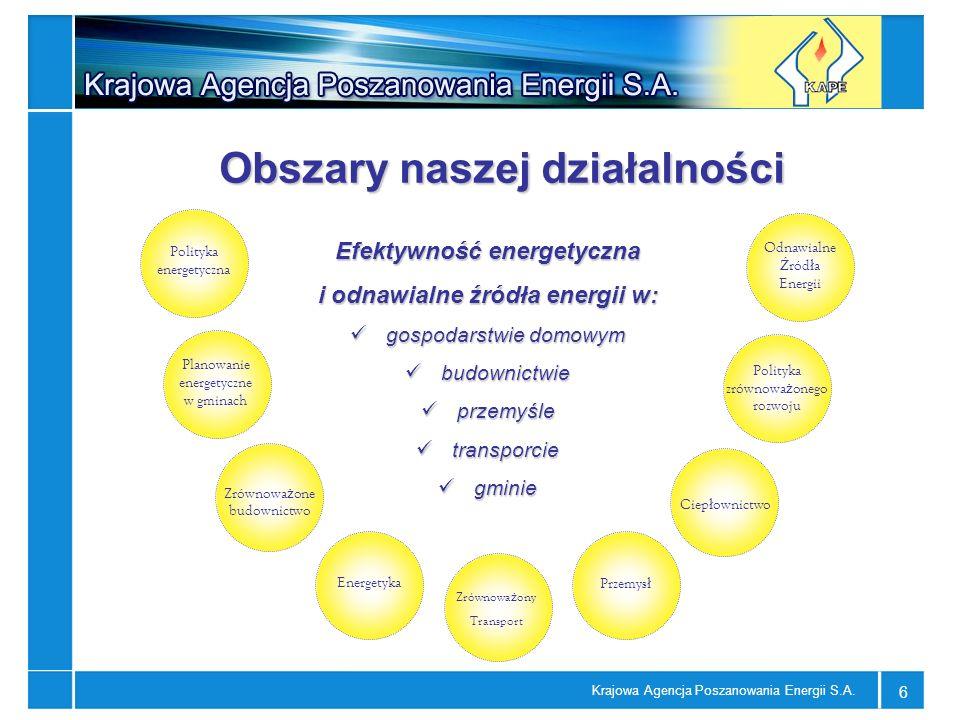 Krajowa Agencja Poszanowania Energii S.A. 6 Obszary naszej działalności Polityka energetyczna Planowanie energetyczne w gminach Odnawialne Ź ród ł a E