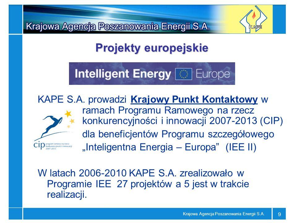 Krajowa Agencja Poszanowania Energii S.A. 9 Projekty europejskie KAPE S.A. prowadzi Krajowy Punkt Kontaktowy w ramach Programu Ramowego na rzecz konku