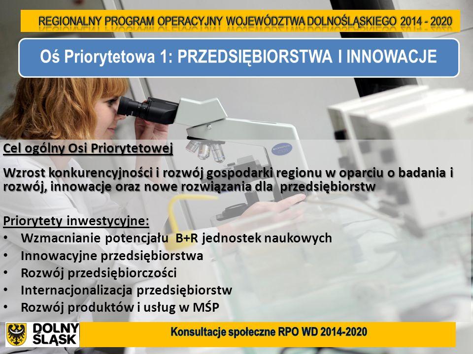 3 Cel ogólny Osi Priorytetowej Wzrost konkurencyjności i rozwój gospodarki regionu w oparciu o badania i rozwój, innowacje oraz nowe rozwiązania dla p