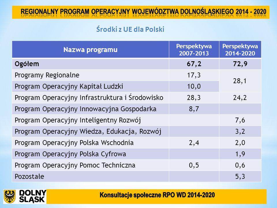 Nazwa programu Perspektywa 2007-2013 Perspektywa 2014-2020 Ogółem67,272,9 Programy Regionalne17,3 28,1 Program Operacyjny Kapitał Ludzki10,0 Program O