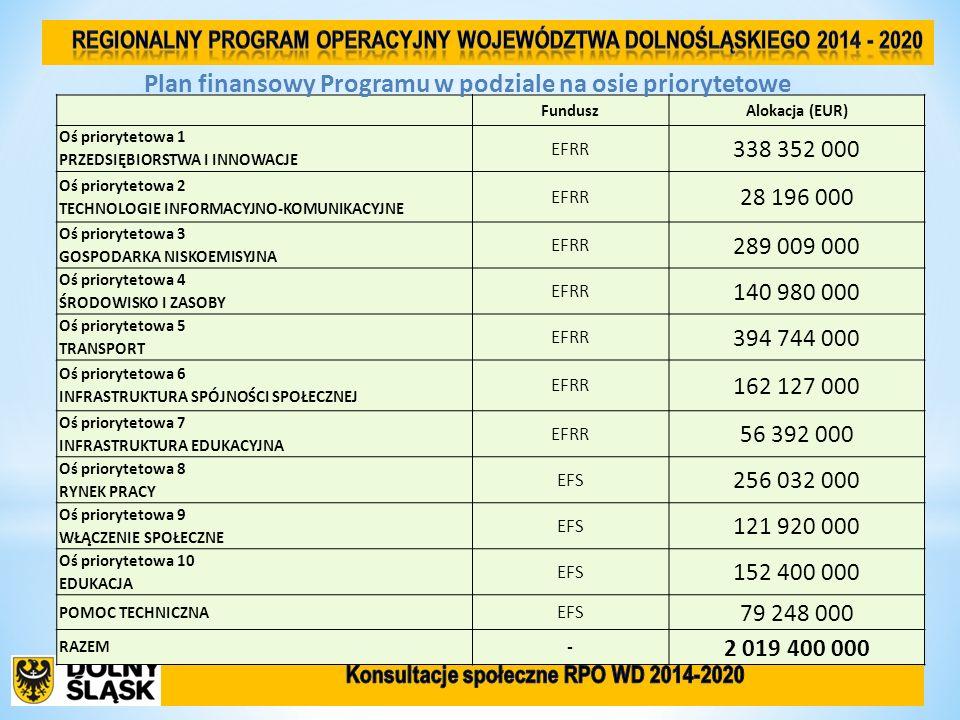 FunduszAlokacja (EUR) Oś priorytetowa 1 PRZEDSIĘBIORSTWA I INNOWACJE EFRR 338 352 000 Oś priorytetowa 2 TECHNOLOGIE INFORMACYJNO-KOMUNIKACYJNE EFRR 28