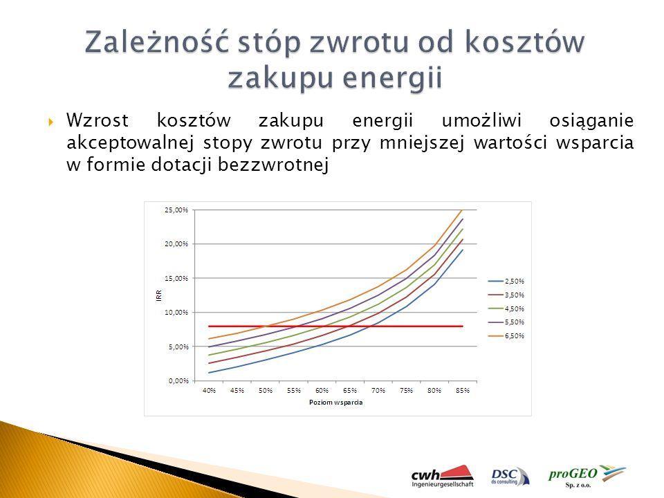 Wzrost kosztów zakupu energii umożliwi osiąganie akceptowalnej stopy zwrotu przy mniejszej wartości wsparcia w formie dotacji bezzwrotnej