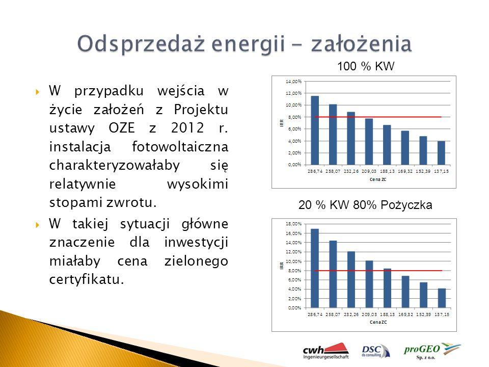 W przypadku wejścia w życie założeń z Projektu ustawy OZE z 2012 r. instalacja fotowoltaiczna charakteryzowałaby się relatywnie wysokimi stopami zwrot