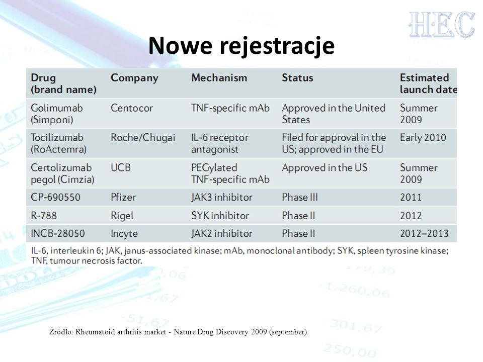Nowe rejestracje Źródło: Rheumatoid arthritis market - Nature Drug Discovery 2009 (september).