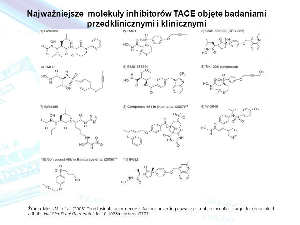 Najważniejsze molekuły inhibitorów TACE objęte badaniami przedklinicznymi i klinicznymi Źródło: Moss ML et al. (2008) Drug Insight: tumor necrosis fac