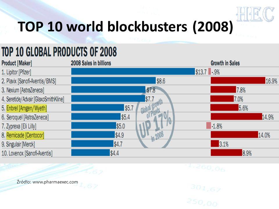 TOP 10 world blockbusters (2008) Źródło: www.pharmaexec.com