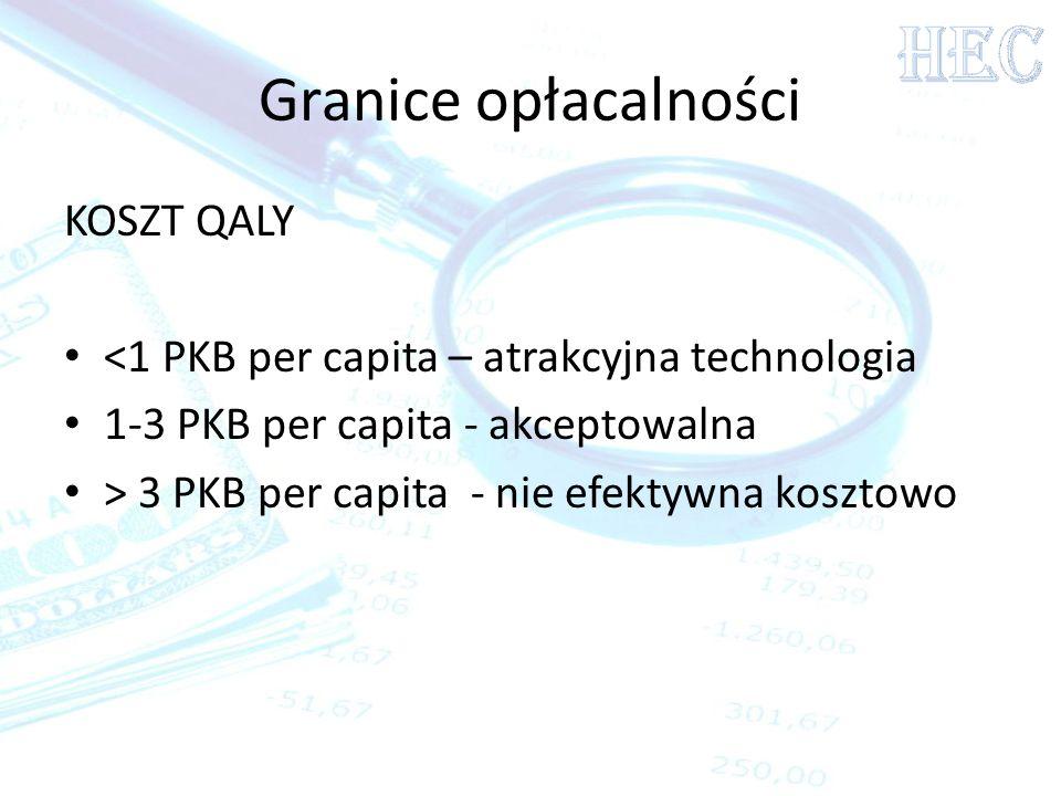 Granice opłacalności KOSZT QALY <1 PKB per capita – atrakcyjna technologia 1-3 PKB per capita - akceptowalna > 3 PKB per capita - nie efektywna koszto