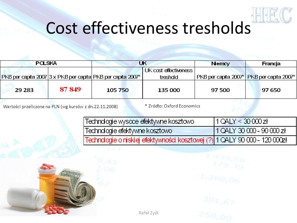 Rafał Zyśk Cost effectiveness tresholds Wartości przeliczone na PLN (wg kursów z dn.22.11.2008) * Zródło: Oxford Economics