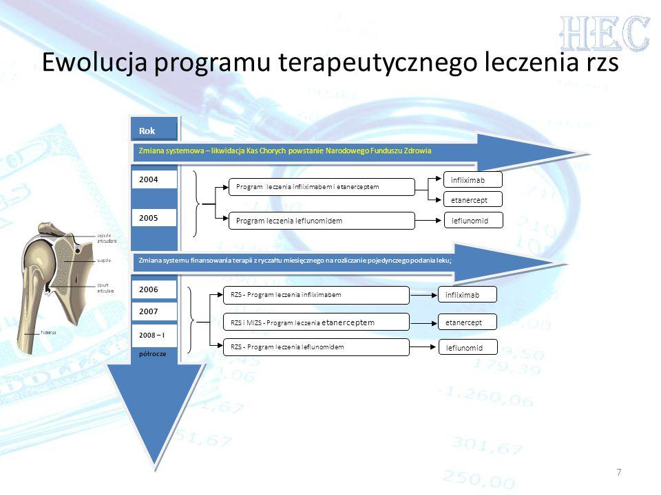 Rok 2004 2005 2006 2007 2008 – I półrocze Ewolucja programu terapeutycznego leczenia rzs 7 Zmiana systemowa – likwidacja Kas Chorych powstanie Narodow