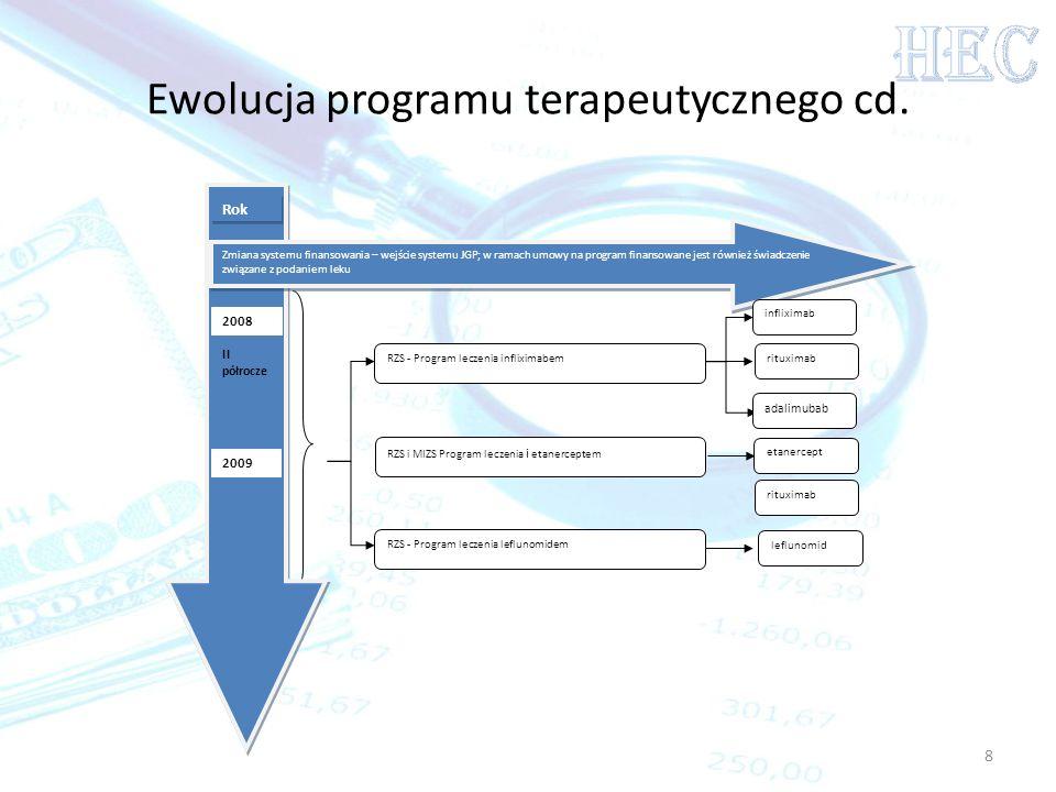 8 Ewolucja programu terapeutycznego cd. Rok 2008 II półrocze 2009 Zmiana systemu finansowania – wejście systemu JGP; w ramach umowy na program finanso