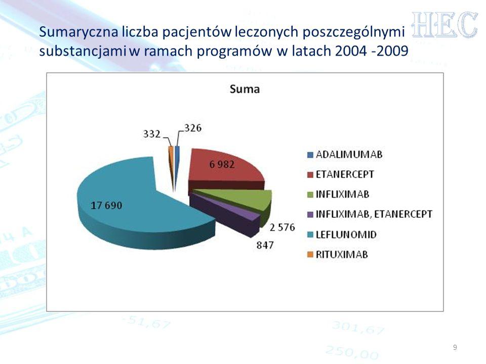 9 Sumaryczna liczba pacjentów leczonych poszczególnymi substancjami w ramach programów w latach 2004 -2009