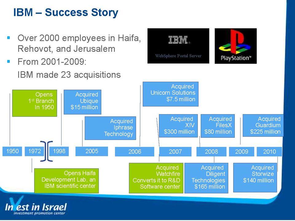 Since 1990 IBM Model 15