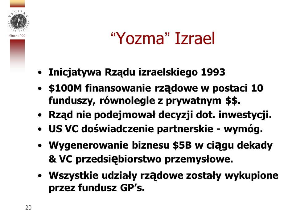 Since 1990 Yozma Izrael Inicjatywa Rządu izraelskiego 1993 $100M finansowanie rz ą dowe w postaci 10 funduszy, równolegle z prywatnym $$. Rząd nie pod
