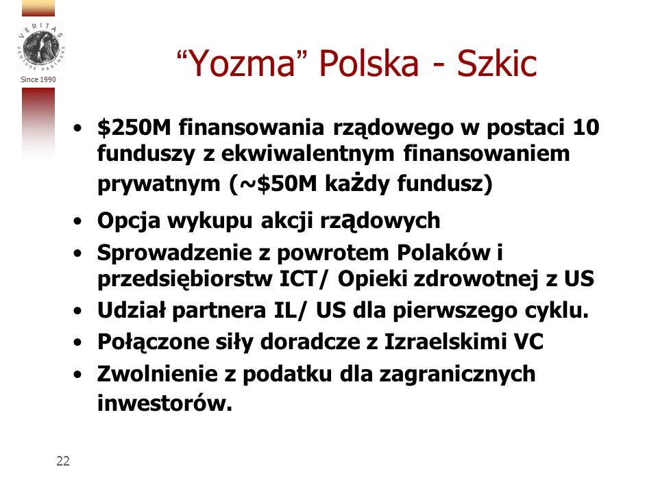 Since 1990 Yozma Polska - Szkic $250M finansowania rządowego w postaci 10 funduszy z ekwiwalentnym finansowaniem prywatnym (~$50M ka ż dy fundusz) Opcja wykupu akcji rz ą dowych Sprowadzenie z powrotem Polaków i przedsiębiorstw ICT/ Opieki zdrowotnej z US Udział partnera IL/ US dla pierwszego cyklu.