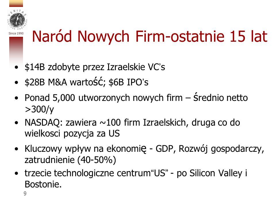 Since 1990 Naród Nowych Firm-ostatnie 15 lat $14B zdobyte przez Izraelskie VCs $28B M&A warto ść ; $6B IPOs Ponad 5,000 utworzonych nowych firm – ś rednio netto >300/y NASDAQ: zawiera ~100 firm Izraelskich, druga co do wielkosci pozycja za US Kluczowy wpływ na ekonomi ę - GDP, Rozwój gospodarczy, zatrudnienie (40-50%) trzecie technologiczne centrumUS - po Silicon Valley i Bostonie.