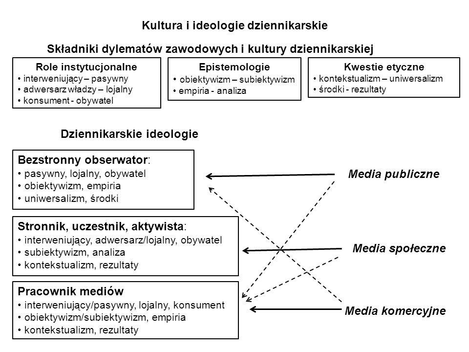 Kultura i ideologie dziennikarskie Role instytucjonalne interweniujący – pasywny adwersarz władzy – lojalny konsument - obywatel Epistemologie obiekty
