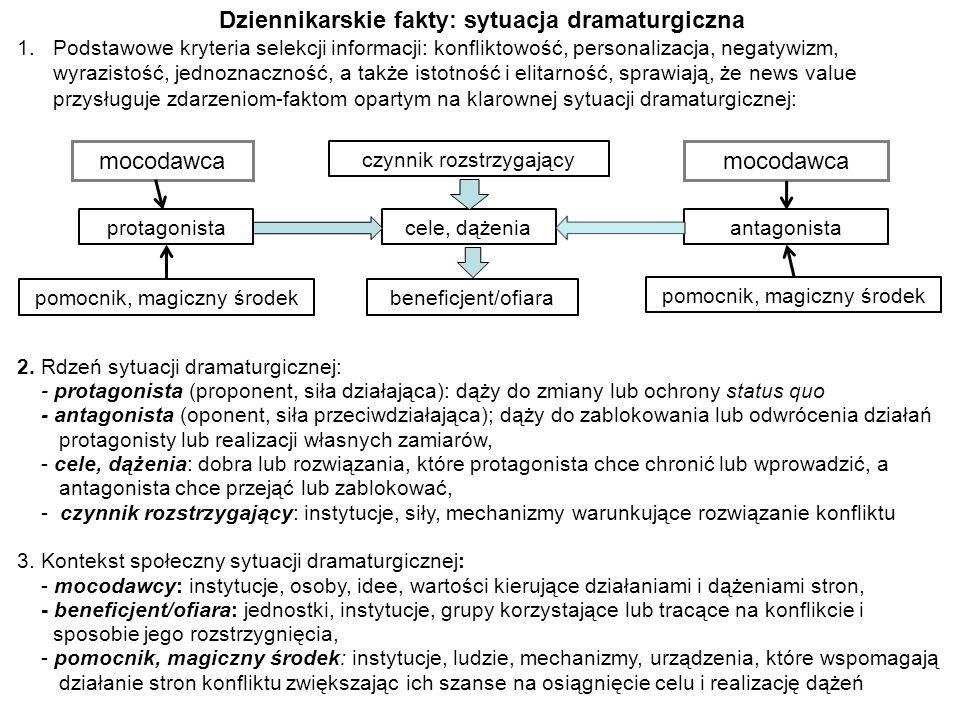 Dziennikarskie fakty: sytuacja dramaturgiczna 1.Podstawowe kryteria selekcji informacji: konfliktowość, personalizacja, negatywizm, wyrazistość, jedno