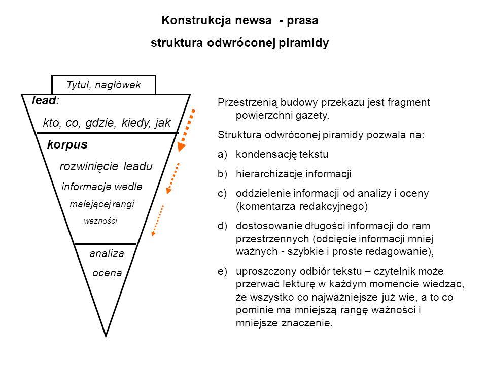 Konstrukcja newsa - prasa struktura odwróconej piramidy lead: kto, co, gdzie, kiedy, jak korpus rozwinięcie leadu informacje wedle malejącej rangi waż