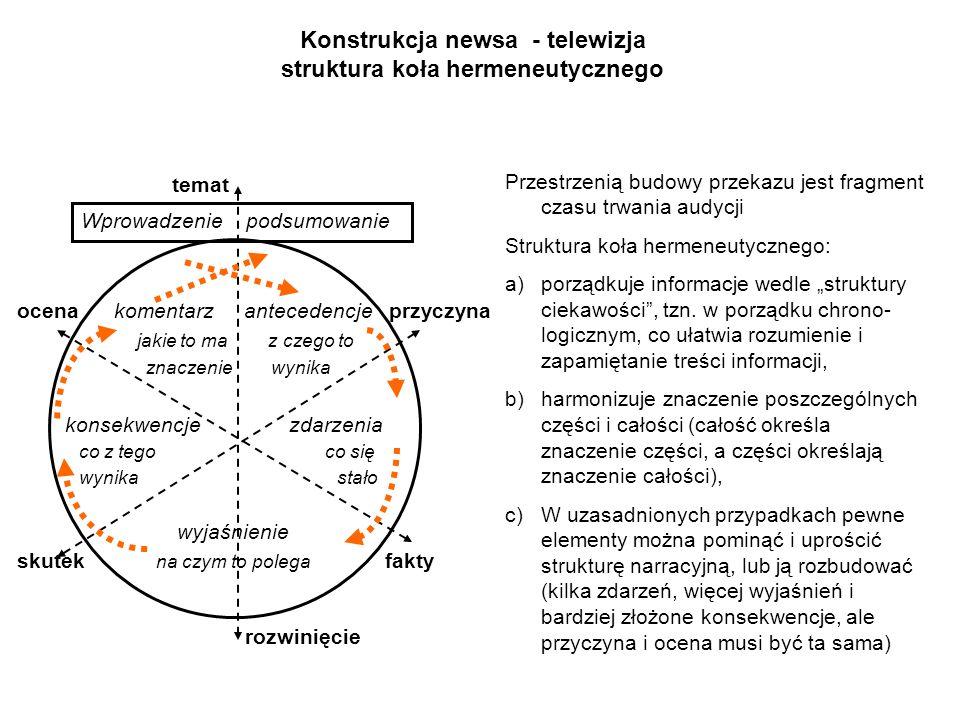 Konstrukcja newsa - telewizja struktura koła hermeneutycznego ocena komentarz antecedencje przyczyna jakie to ma z czego to znaczenie wynika konsekwen
