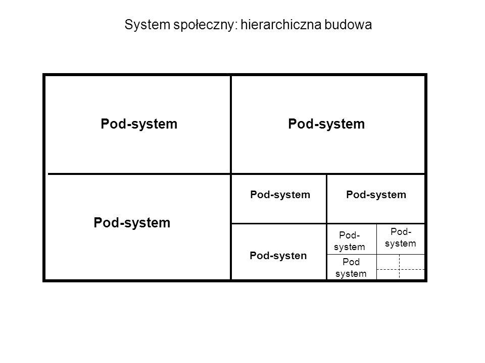 System społeczny: hierarchiczna budowa Pod-system Pod-systen Pod- system Pod system