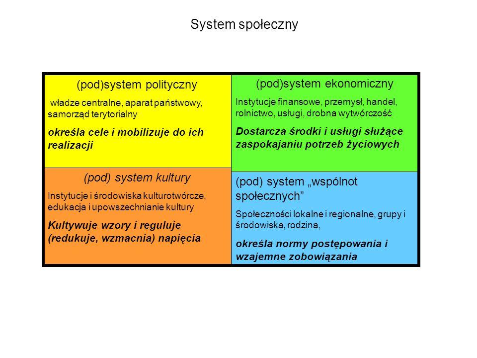 (pod)system polityczny władze centralne, aparat państwowy, samorząd terytorialny określa cele i mobilizuje do ich realizacji (pod)system ekonomiczny I