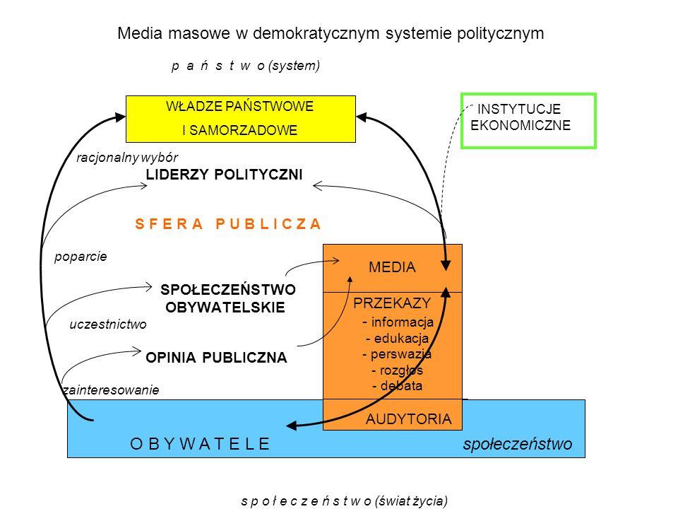 p a ń s t w o (system) INSTYTUCJE EKONOMICZNE racjonalny wybór LIDERZY POLITYCZNI S F E R A P U B L I C Z A poparcie SPOŁECZEŃSTWO OBYWATELSKIE uczest