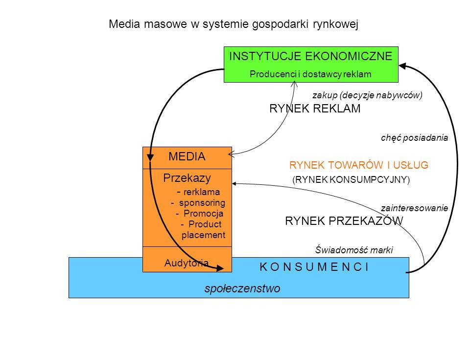 Media masowe w systemie gospodarki rynkowej zakup (decyzje nabywców) RYNEK REKLAM chęć posiadania RYNEK TOWARÓW I USŁUG (RYNEK KONSUMPCYJNY) zainteres