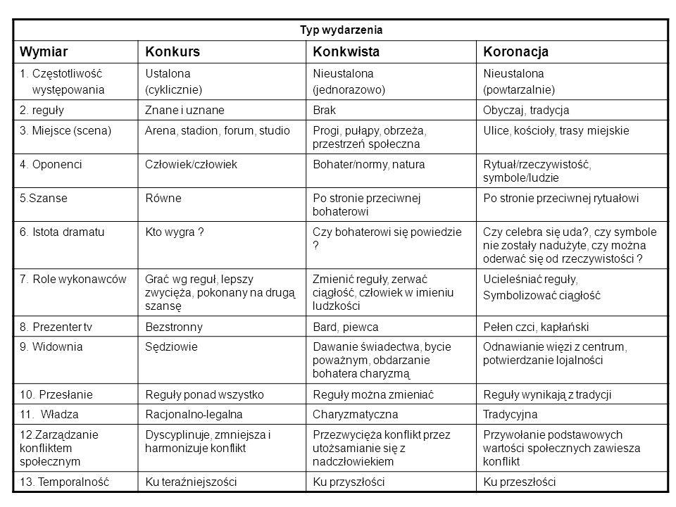 Typ wydarzenia WymiarKonkursKonkwistaKoronacja 1. Częstotliwość występowania Ustalona (cyklicznie) Nieustalona (jednorazowo) Nieustalona (powtarzalnie
