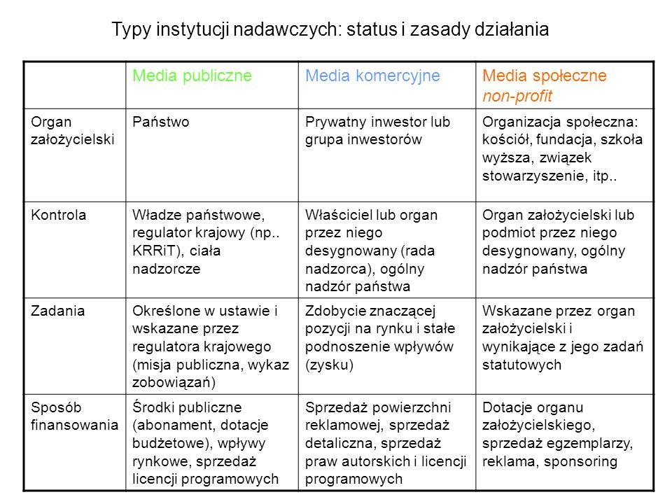 Typy instytucji nadawczych: status i zasady działania Media publiczneMedia komercyjneMedia społeczne non-profit Organ założycielski PaństwoPrywatny in