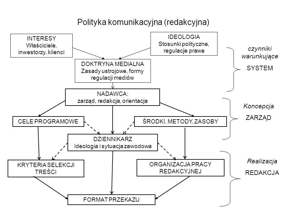 Polityka komunikacyjna (redakcyjna) INTERESY Właściciele, inwestorzy, klienci IDEOLOGIA Stosunki polityczne, regulacje prawe DOKTRYNA MEDIALNA Zasady