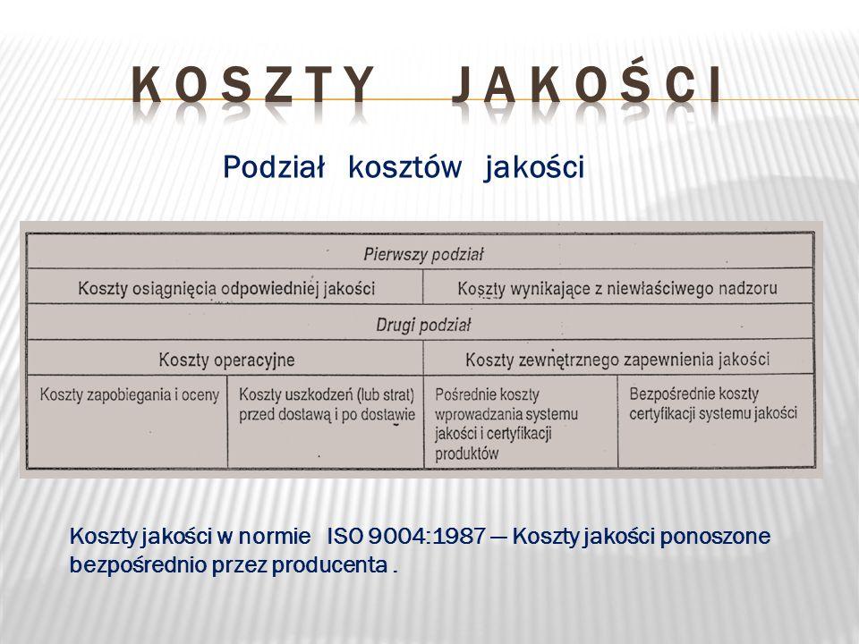 Koszty jakości w normie ISO 9004:1987 Koszty jakości ponoszone bezpośrednio przez producenta. Podział kosztów jakości