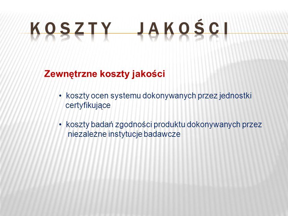 Zewnętrzne koszty jakości koszty ocen systemu dokonywanych przez jednostki certyfikujące koszty badań zgodności produktu dokonywanych przez niezależne