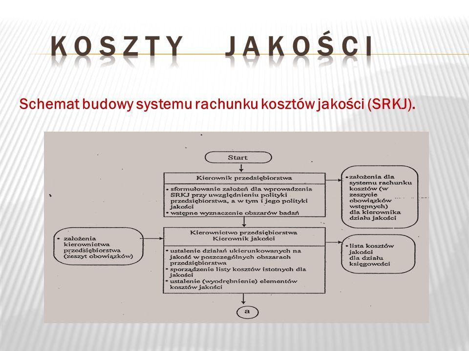 Schemat budowy systemu rachunku kosztów jakości (SRKJ).