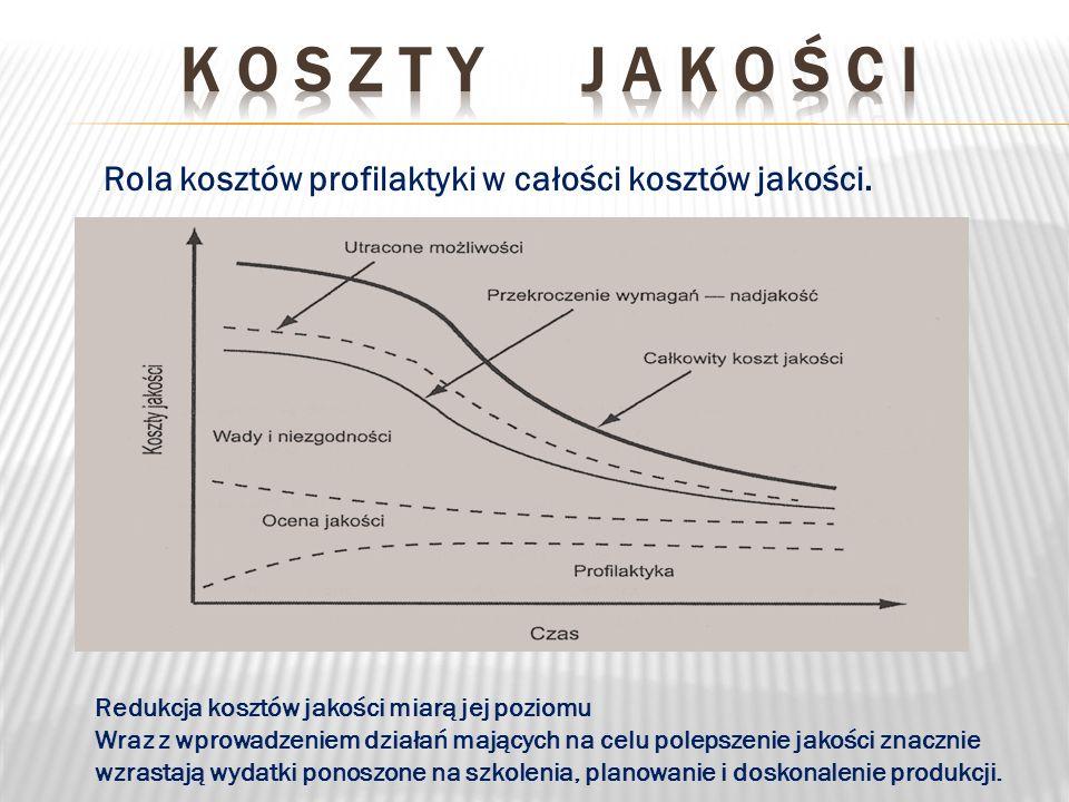 Rola kosztów profilaktyki w całości kosztów jakości. Redukcja kosztów jakości miarą jej poziomu Wraz z wprowadzeniem działań mających na celu polepsze