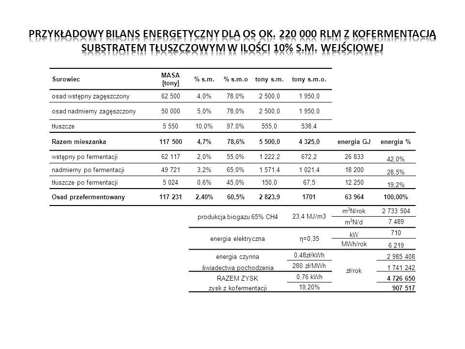 Surowiec MASA [tony] % s.m.% s.m.otony s.m.tony s.m.o. osad wstępny zagęszczony62 5004,0%78,0%2 500,01 950,0 osad nadmierny zagęszczony50 0005,0%78,0%