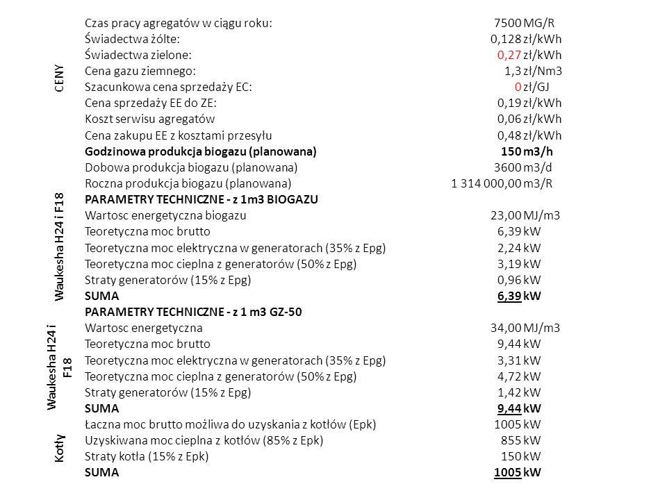 CENY Czas pracy agregatów w ciągu roku:7500MG/R Świadectwa żólte:0,128zł/kWh Świadectwa zielone:0,27zł/kWh Cena gazu ziemnego:1,3zł/Nm3 Szacunkowa cen