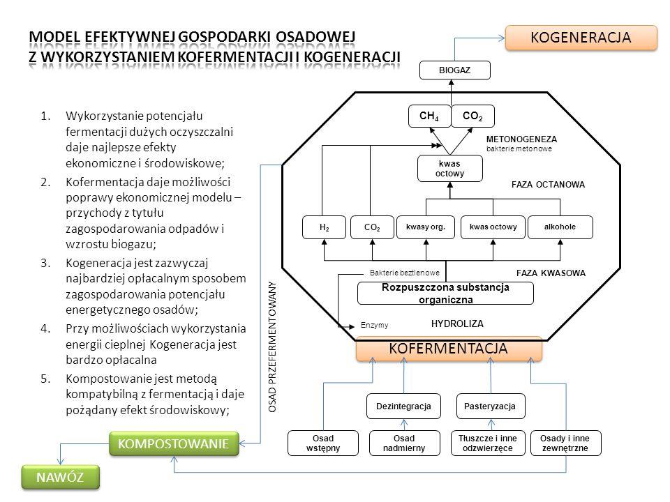 KOFERMENTACJA Rozpuszczona substancja organiczna H2H2 CO 2 CH 4 CO 2 kwasy org.kwas octowyalkohole kwas octowy HYDROLIZA FAZA KWASOWA FAZA OCTANOWA ME