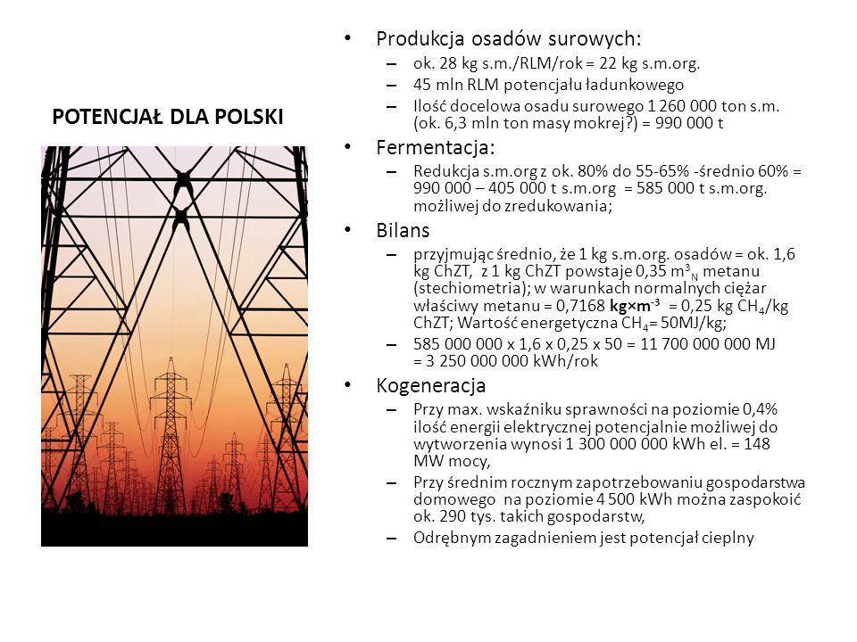 POTENCJAŁ DLA POLSKI Produkcja osadów surowych: – ok. 28 kg s.m./RLM/rok = 22 kg s.m.org. – 45 mln RLM potencjału ładunkowego – Ilość docelowa osadu s