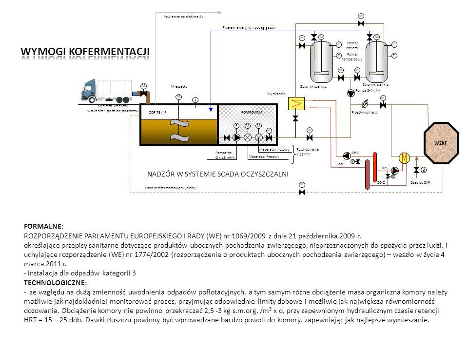 M M T L M T L MM M M M M WZKF M Macerator frezowy Macerator nożowy Pompa+fal. Q = 18 m 3 /h FMM POMPOWNIAZOF 75 m 3 Rozdrobnienie < 12 mm L M Osad prz