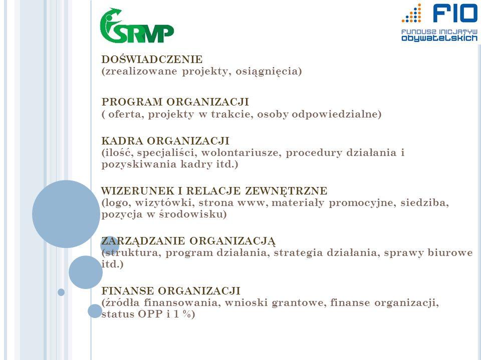 DOŚWIADCZENIE (zrealizowane projekty, osiągnięcia) PROGRAM ORGANIZACJI ( oferta, projekty w trakcie, osoby odpowiedzialne) KADRA ORGANIZACJI (ilość, specjaliści, wolontariusze, procedury działania i pozyskiwania kadry itd.) WIZERUNEK I RELACJE ZEWNĘTRZNE (logo, wizytówki, strona www, materiały promocyjne, siedziba, pozycja w środowisku) ZARZĄDZANIE ORGANIZACJĄ (struktura, program działania, strategia działania, sprawy biurowe itd.) FINANSE ORGANIZACJI (źródła finansowania, wnioski grantowe, finanse organizacji, status OPP i 1 %)