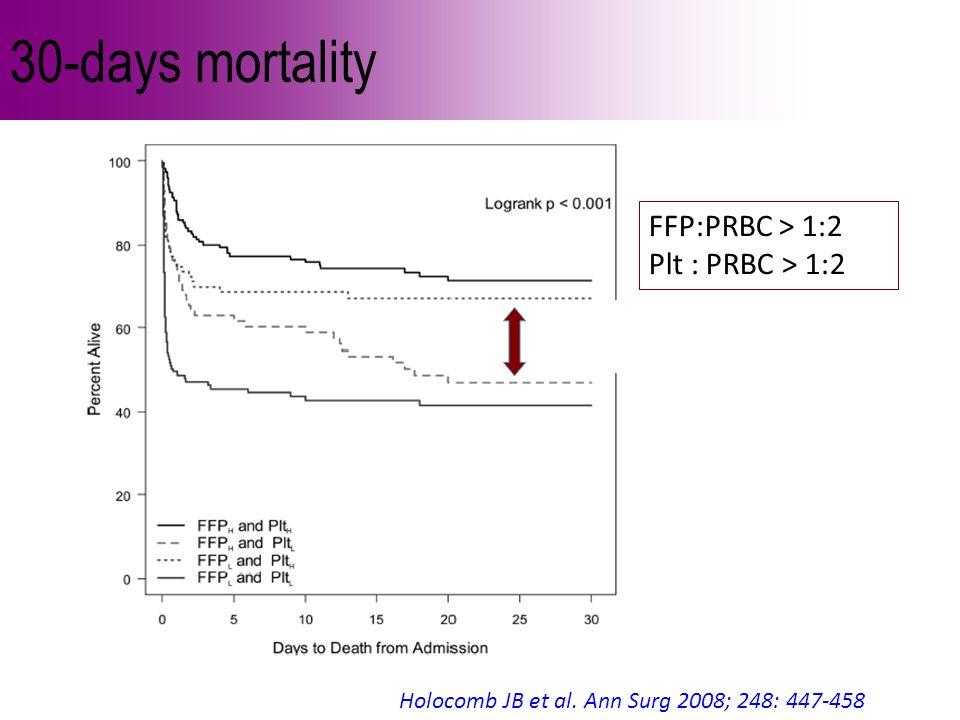 30-days mortality Holocomb JB et al. Ann Surg 2008; 248: 447-458 FFP:PRBC > 1:2 Plt : PRBC > 1:2 73% vs 43% !!!